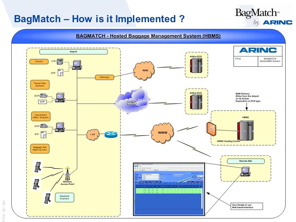 BagMatch – How is it Implemented