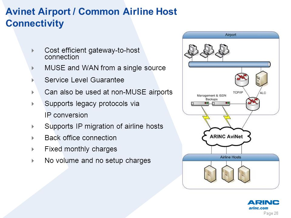 Avinet Airport / Common Airline Host Connectivity