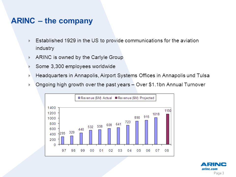 ARINC – the company Established 1929 in the US to provide communications for the aviation industry.