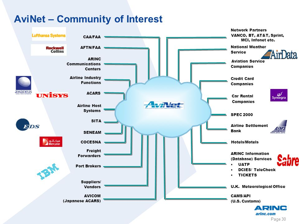 AviNet – Community of Interest