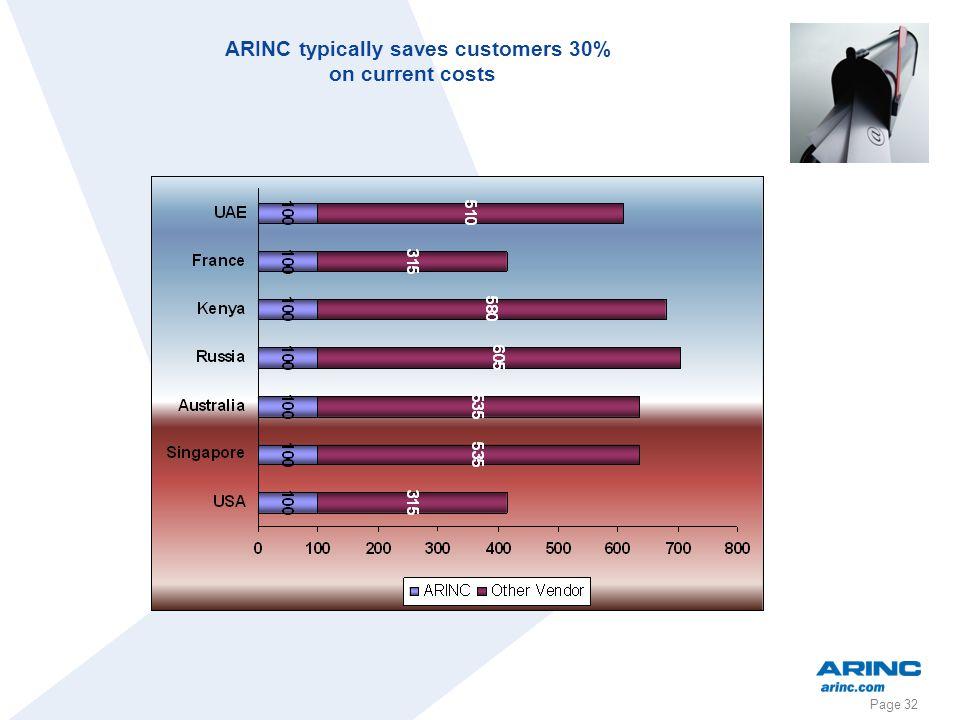 ARINC typically saves customers 30%