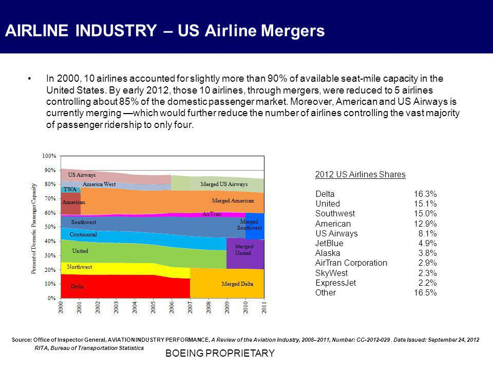 Airline Industry: Overview