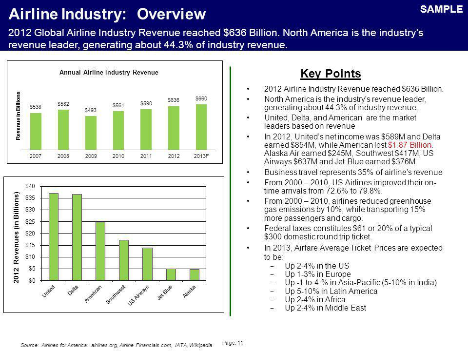 Airline Industry: PPI (Producer Price Index) – Scheduled Passenger Air Transportation
