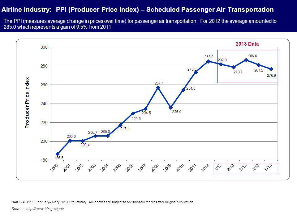 Airline Industry: Cost Drivers