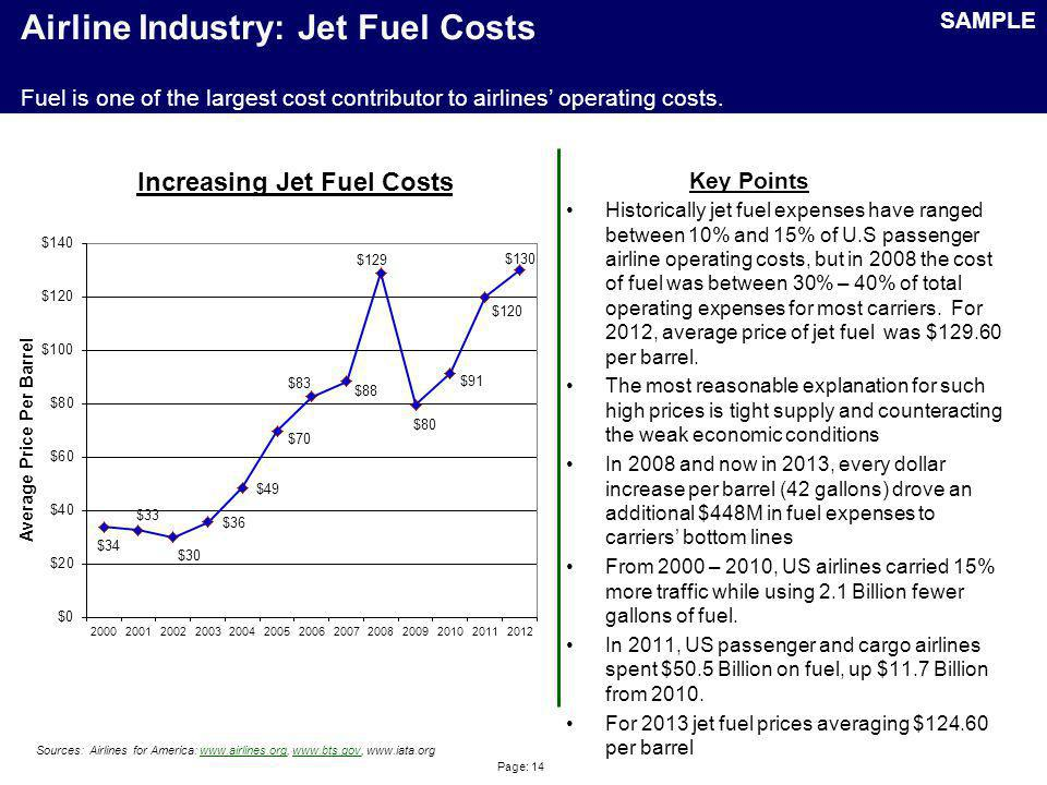 Airline Industry: Air Travel Price Index