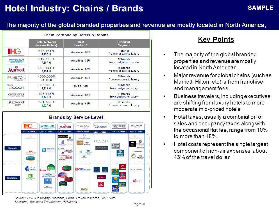 Hotel Chain Scales Chain Scale Brand Name