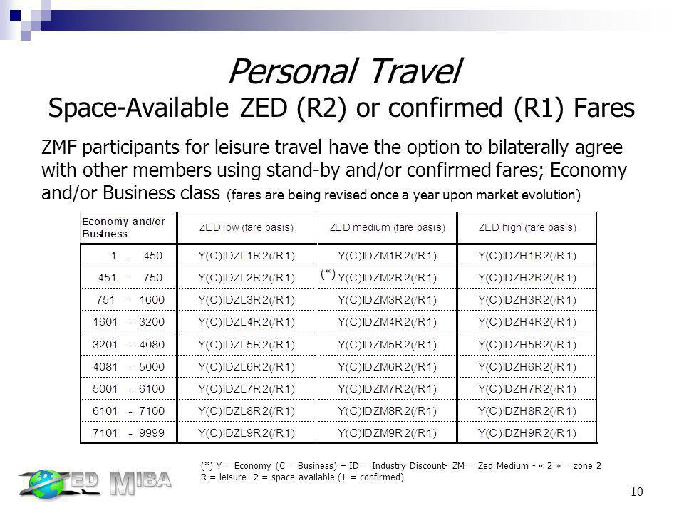 Personal Travel Space-Available ZED (R2) or confirmed (R1) Fares
