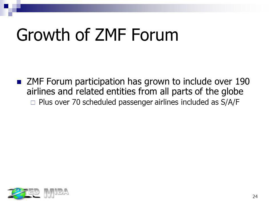 Growth of ZMF Forum ZMF Forum participation has grown to include over 190 airlines and related entities from all parts of the globe.