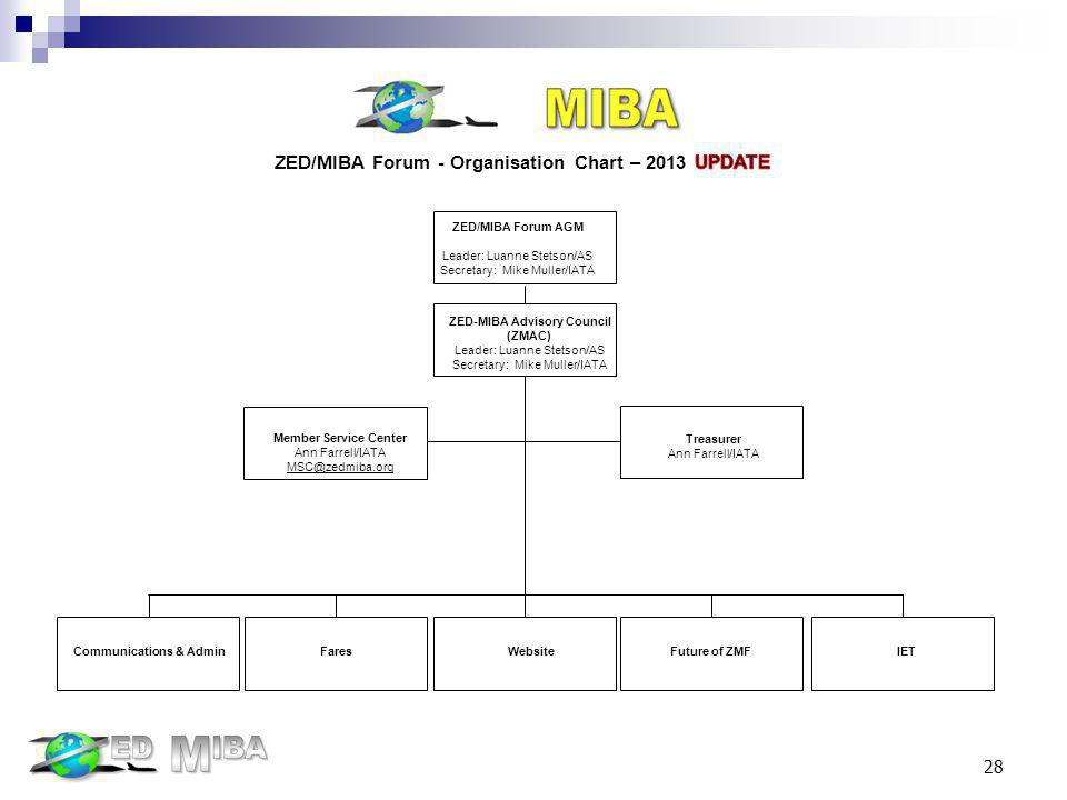 ZED/MIBA Forum - Organisation Chart – 2013 UPDATE