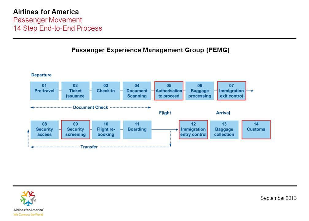 Primary Regulatory Issues in Passenger Services as of September 2013