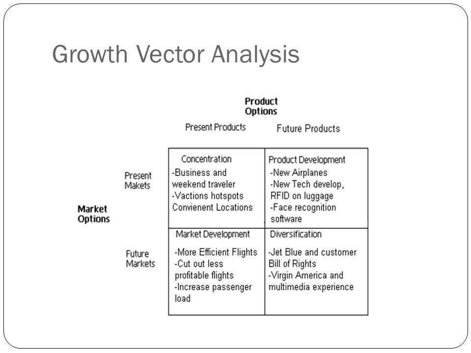 Growth Vector Analysis
