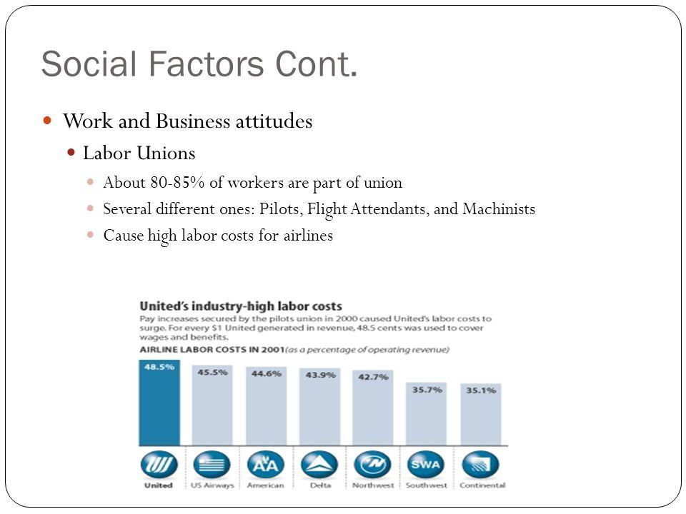 Social Factors Cont. Work and Business attitudes Labor Unions