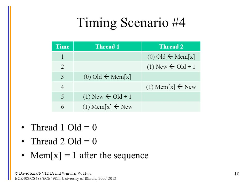 Timing Scenario #4 Thread 1 Old = 0 Thread 2 Old = 0