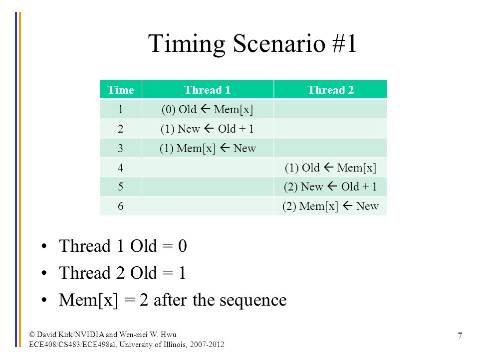 Timing Scenario #1 Thread 1 Old = 0 Thread 2 Old = 1