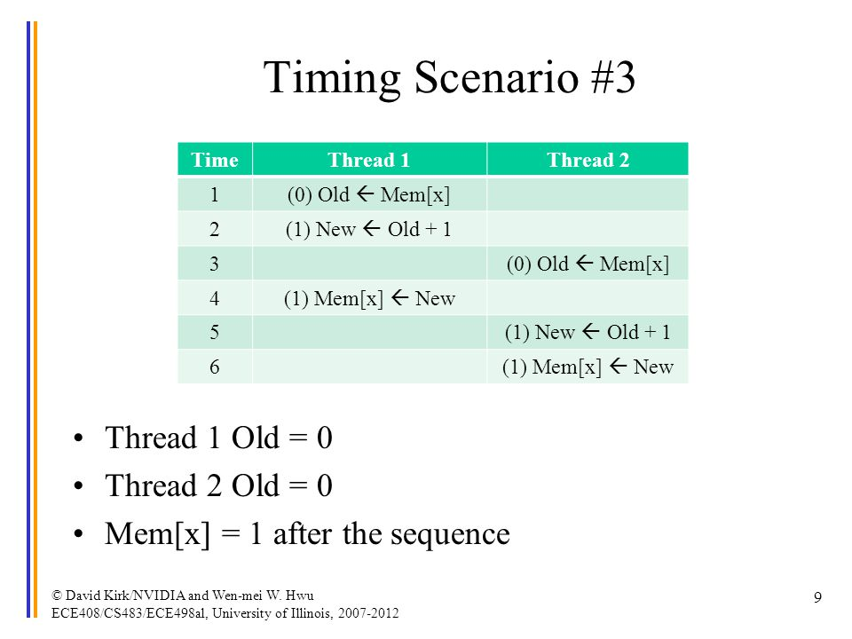 Timing Scenario #3 Thread 1 Old = 0 Thread 2 Old = 0