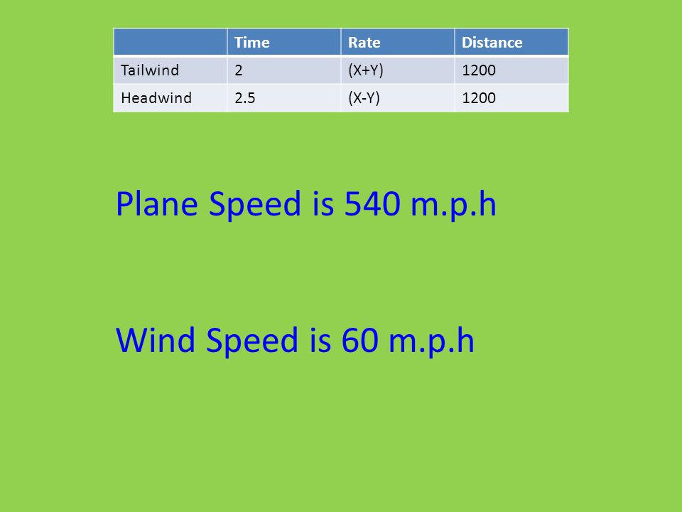Plane Speed is 540 m.p.h Wind Speed is 60 m.p.h Time Rate Distance