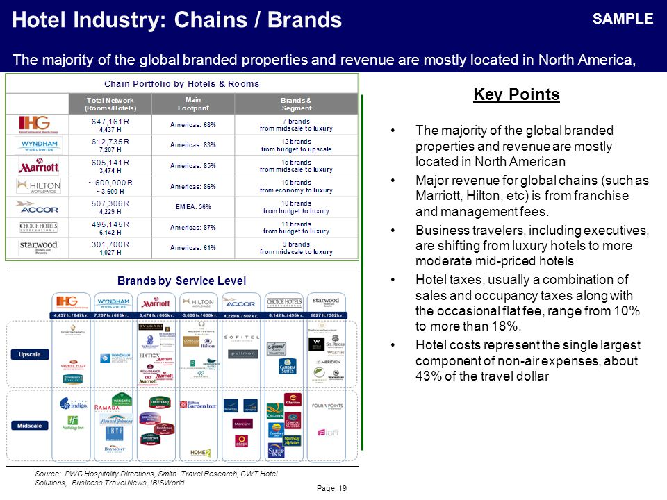 Hotel Industry: PPI – Hotels & Motels, Guestroom Rentals