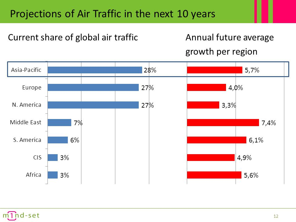 Projections of Air Traffic in the next 10 years