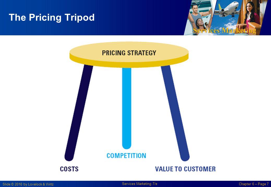 The Pricing Tripod