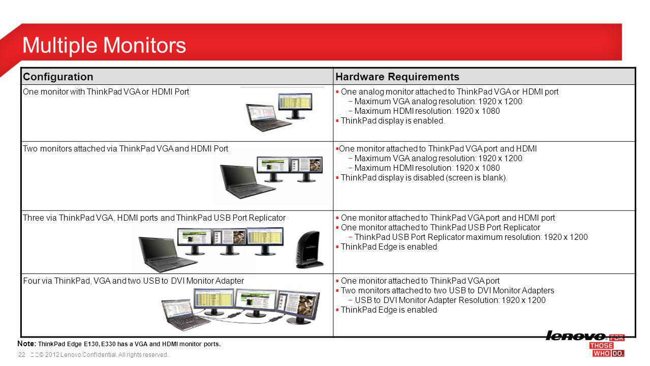 Multiple Monitors Configuration Hardware Requirements