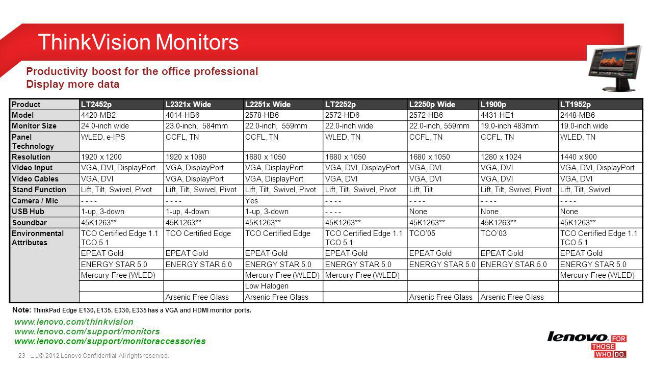 ThinkVision Monitors Productivity boost for the office professional