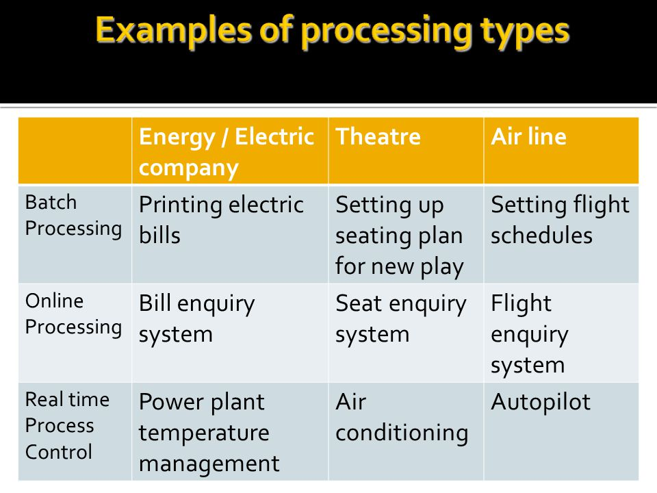Examples of processing types