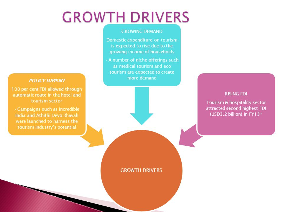 GROWTH DRIVERS GROWTH DRIVERS