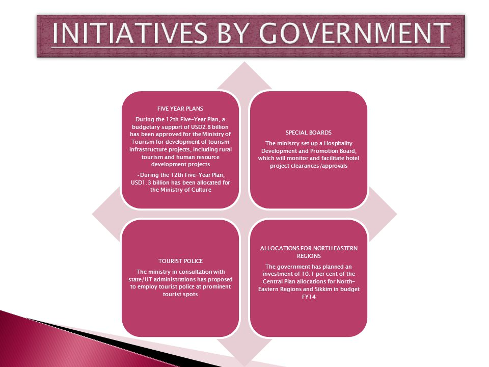 INITIATIVES BY GOVERNMENT