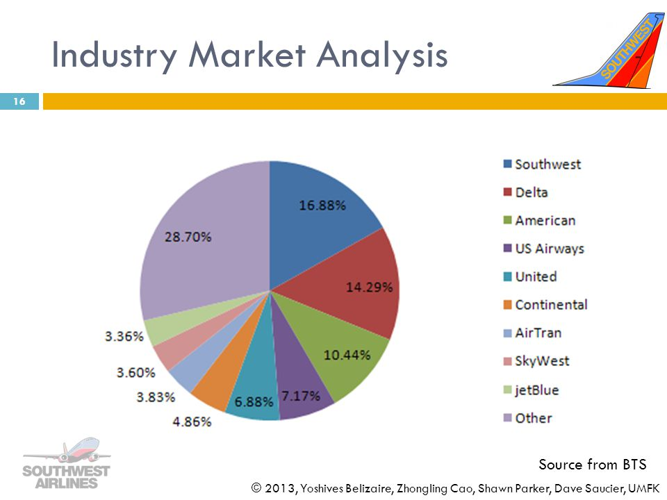 Industry Market Analysis