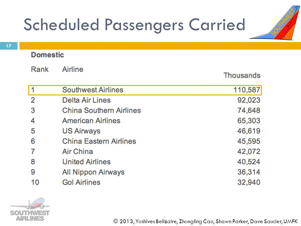 Scheduled Passengers Carried