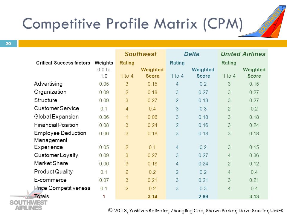Competitive Profile Matrix (CPM)