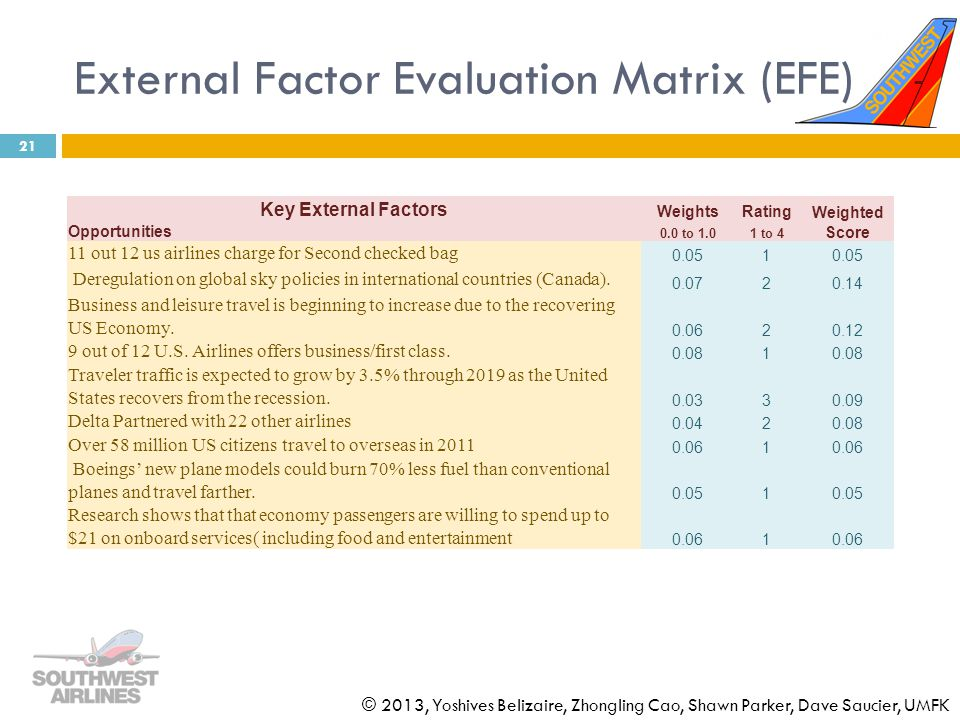 external factor evaluation efe matrix for mcdonald s External factor evaluation matrix  the external evaluation factor matrix is constructed  the results based on this external evaluation factor matrix (efe),.