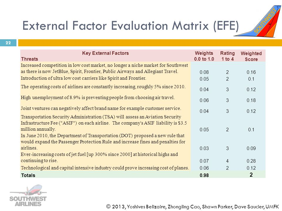 External Factor Evaluation Matrix (EFE)
