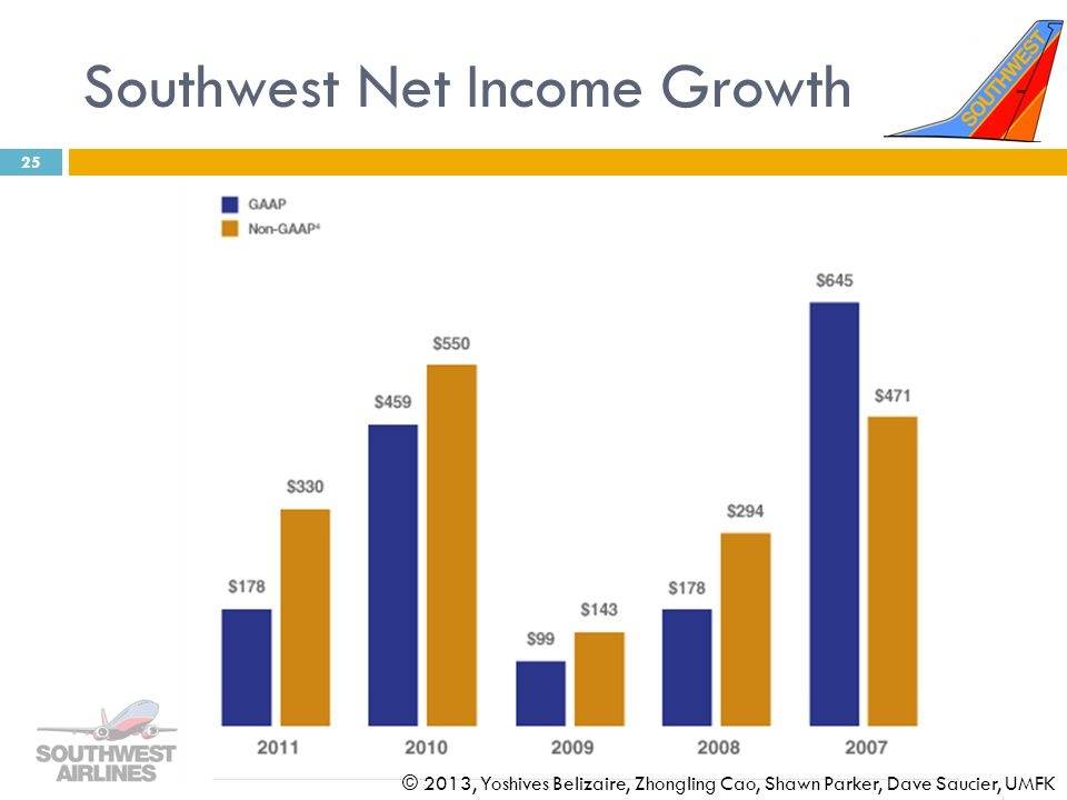 Southwest Net Income Growth