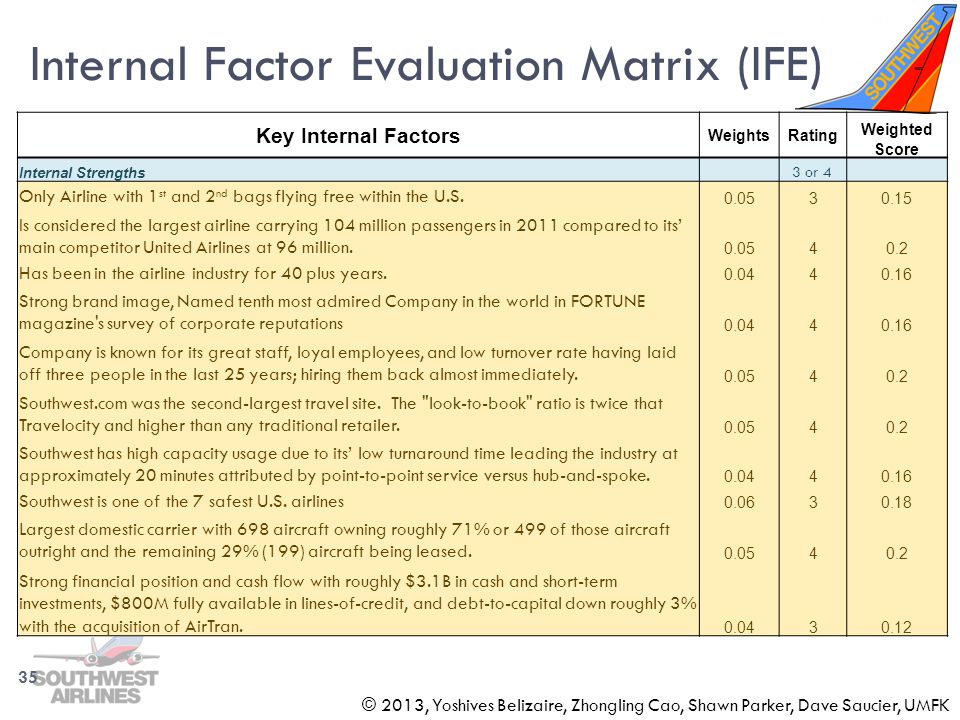 Internal Factor Evaluation Matrix (IFE)