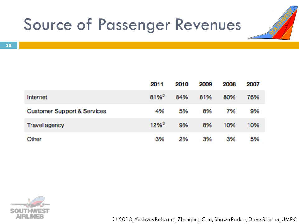 Source of Passenger Revenues