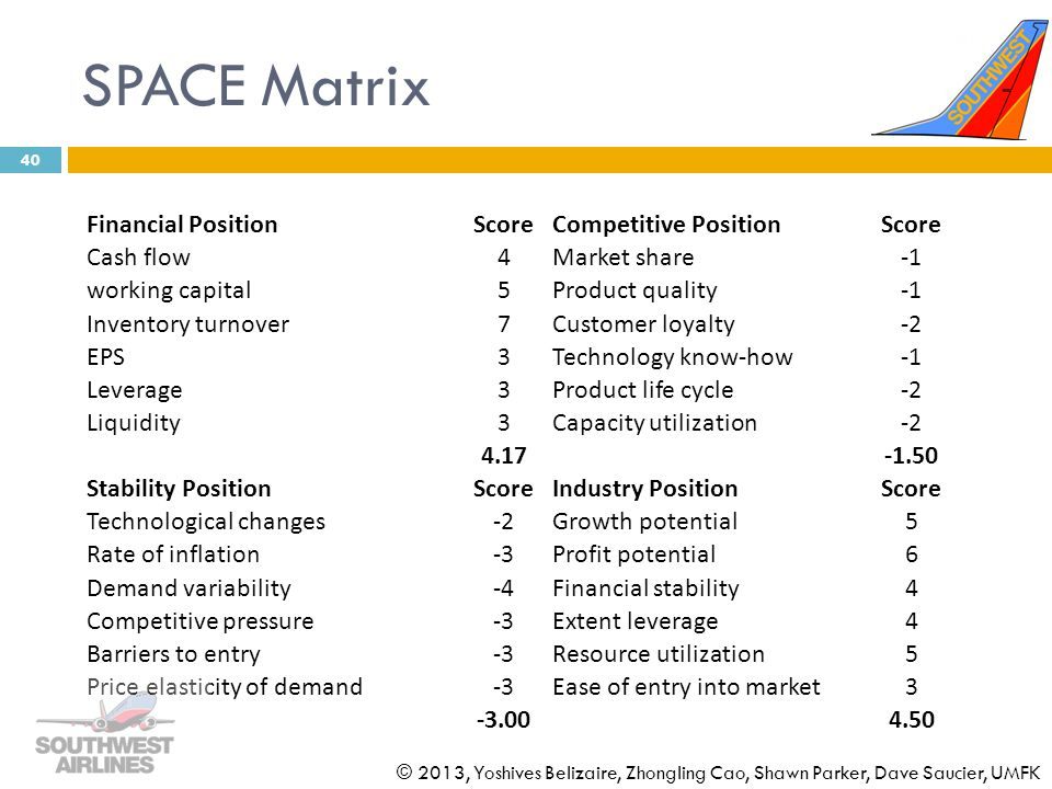 SPACE Matrix Financial Position Score Competitive Position Cash flow 4