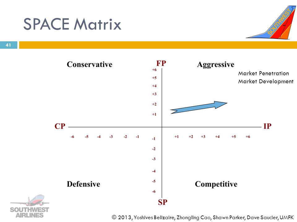 SPACE Matrix Market Penetration Market Development
