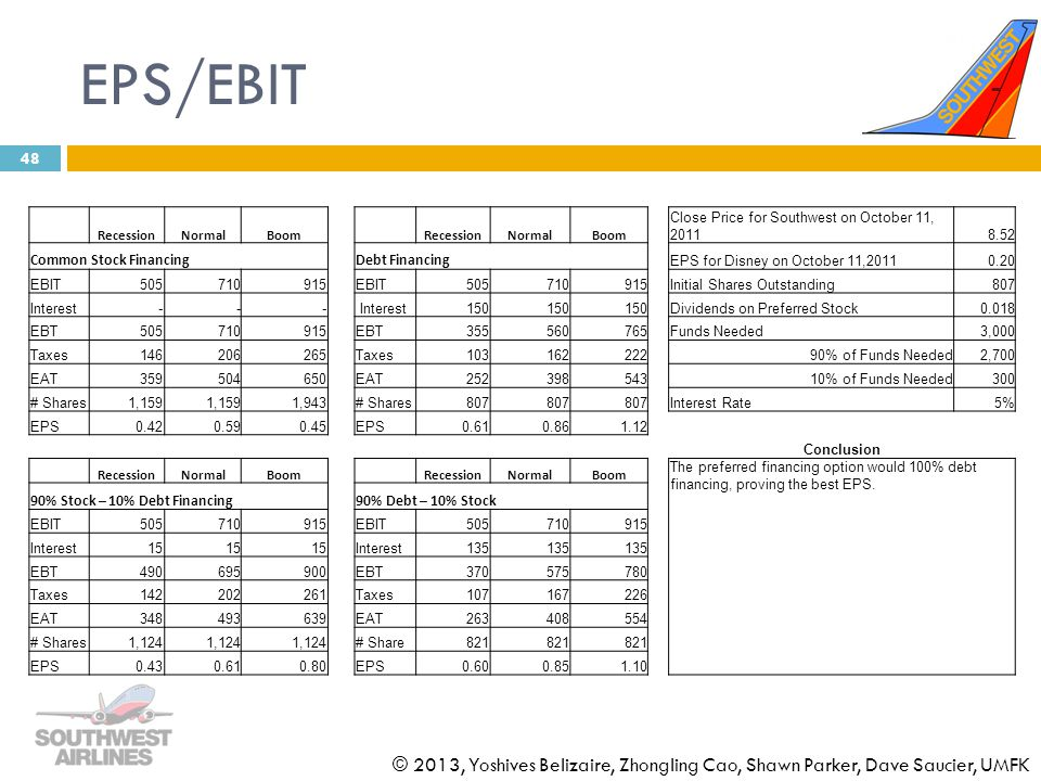 EPS/EBIT Recession. Normal. Boom. Close Price for Southwest on October 11, 2011. 8.52. Common Stock Financing.