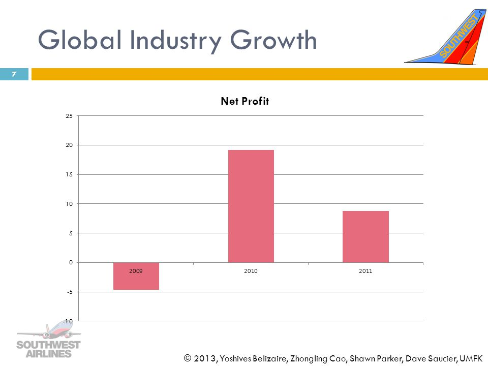 Global Industry Growth