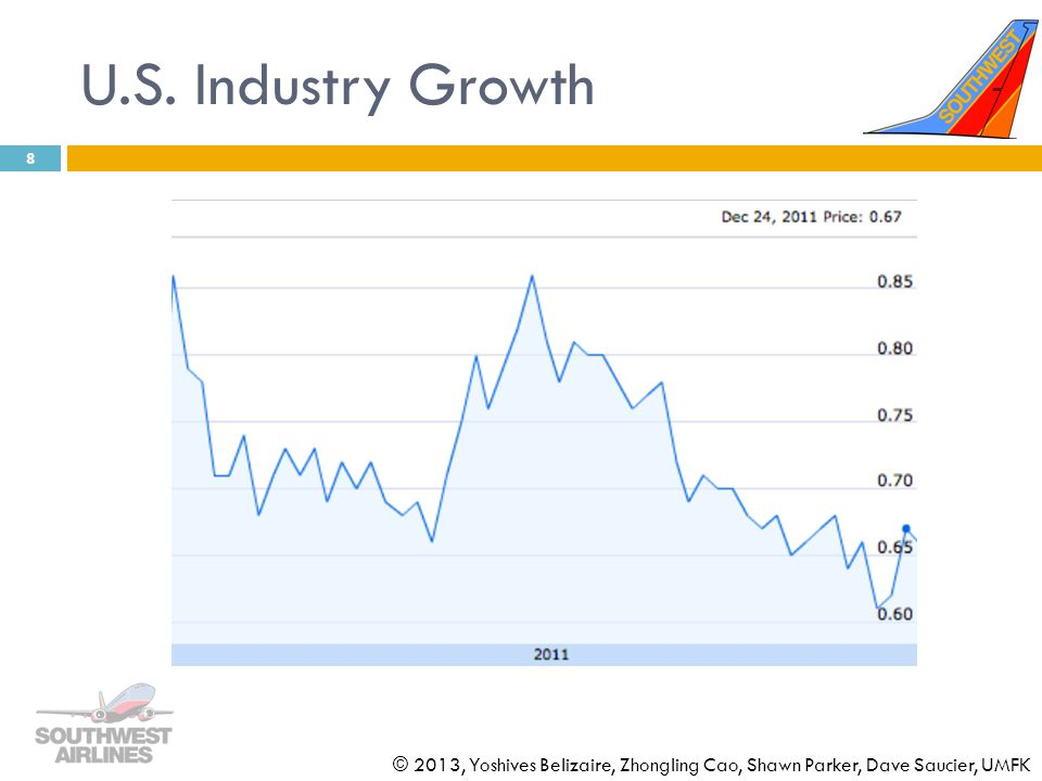 U.S. Industry Growth © 2013, Yoshives Belizaire, Zhongling Cao, Shawn Parker, Dave Saucier, UMFK