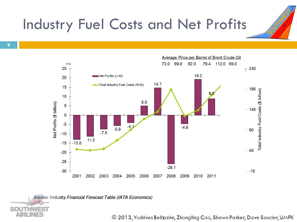 Industry Fuel Costs and Net Profits