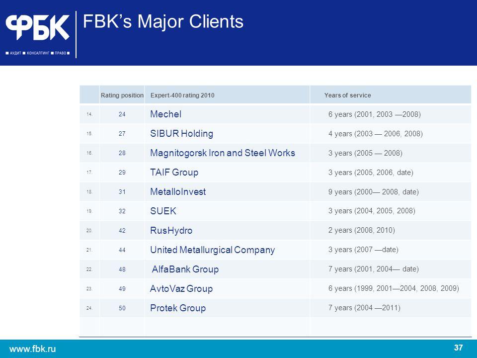 FBK's Major Clients Mechel SIBUR Holding