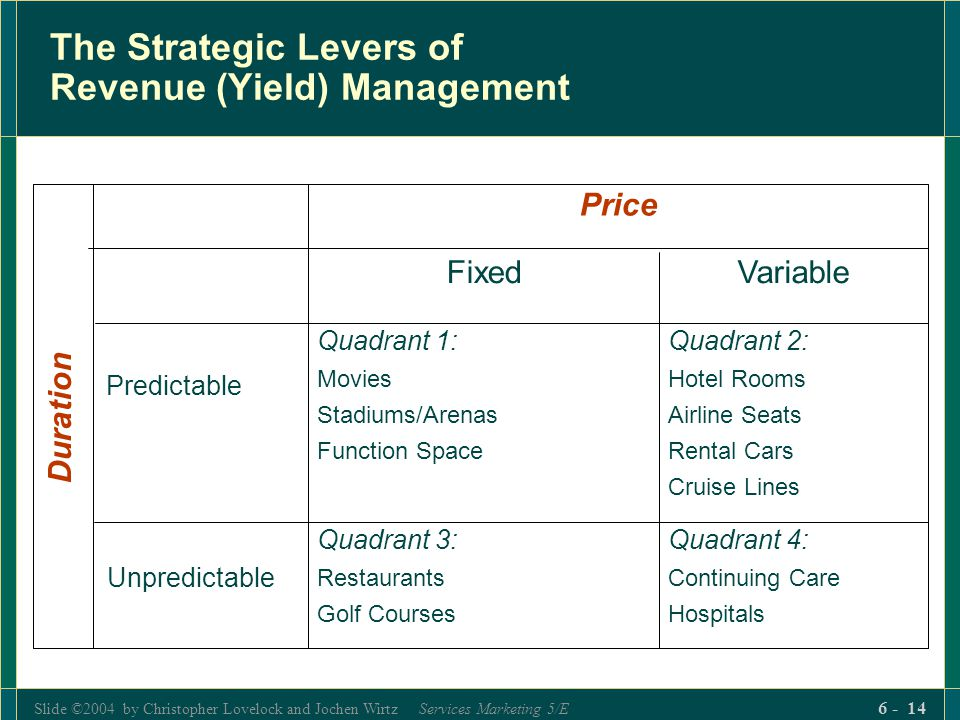 The Strategic Levers of Revenue (Yield) Management