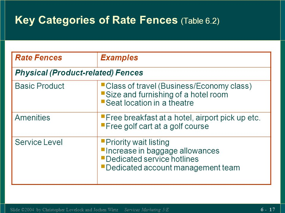 Key Categories of Rate Fences (Table 6.2)