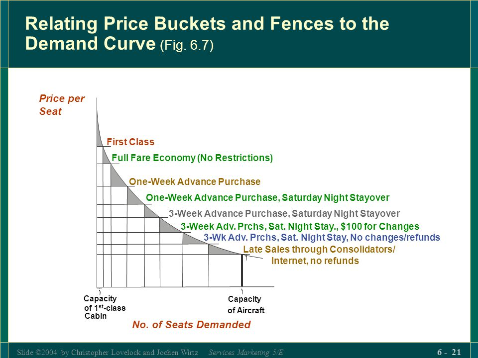 Relating Price Buckets and Fences to the Demand Curve (Fig. 6.7)