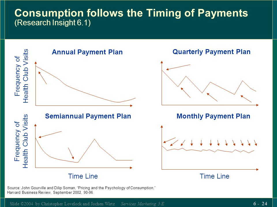 Consumption follows the Timing of Payments (Research Insight 6.1)