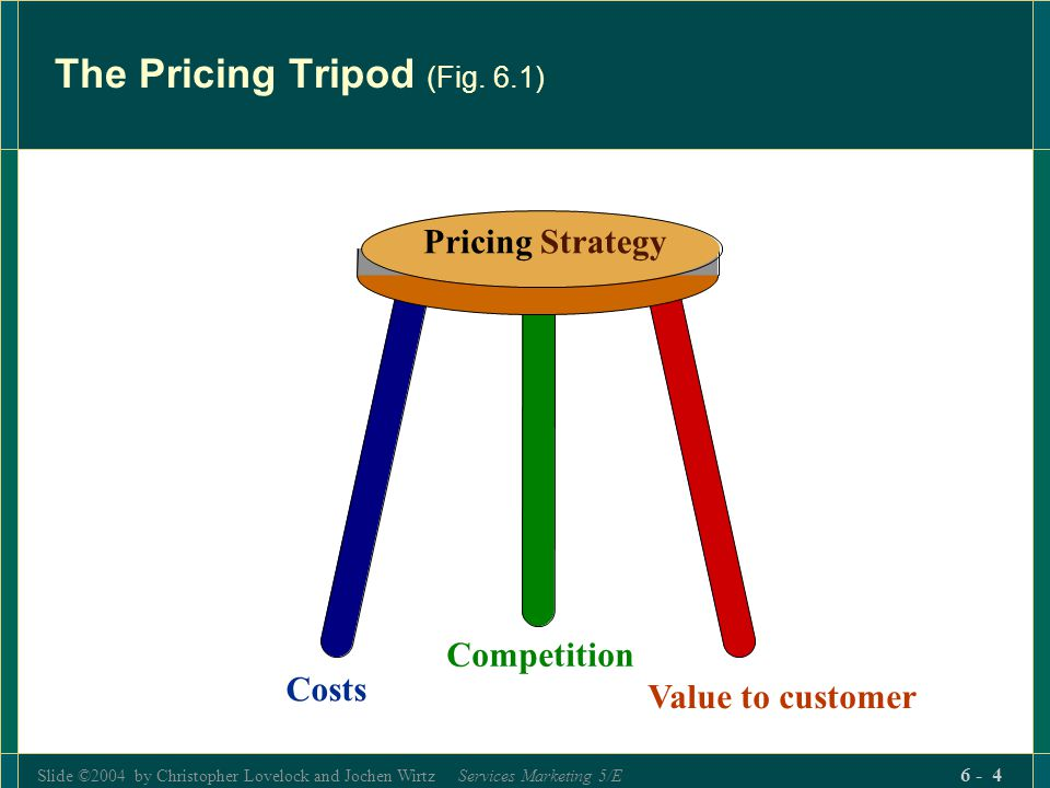 The Pricing Tripod (Fig. 6.1)