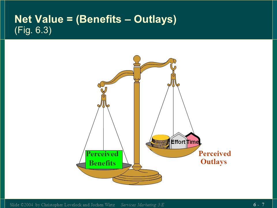 Net Value = (Benefits – Outlays) (Fig. 6.3)
