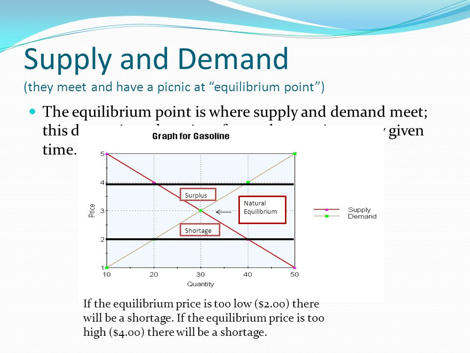 Supply and Demand (they meet and have a picnic at equilibrium point )